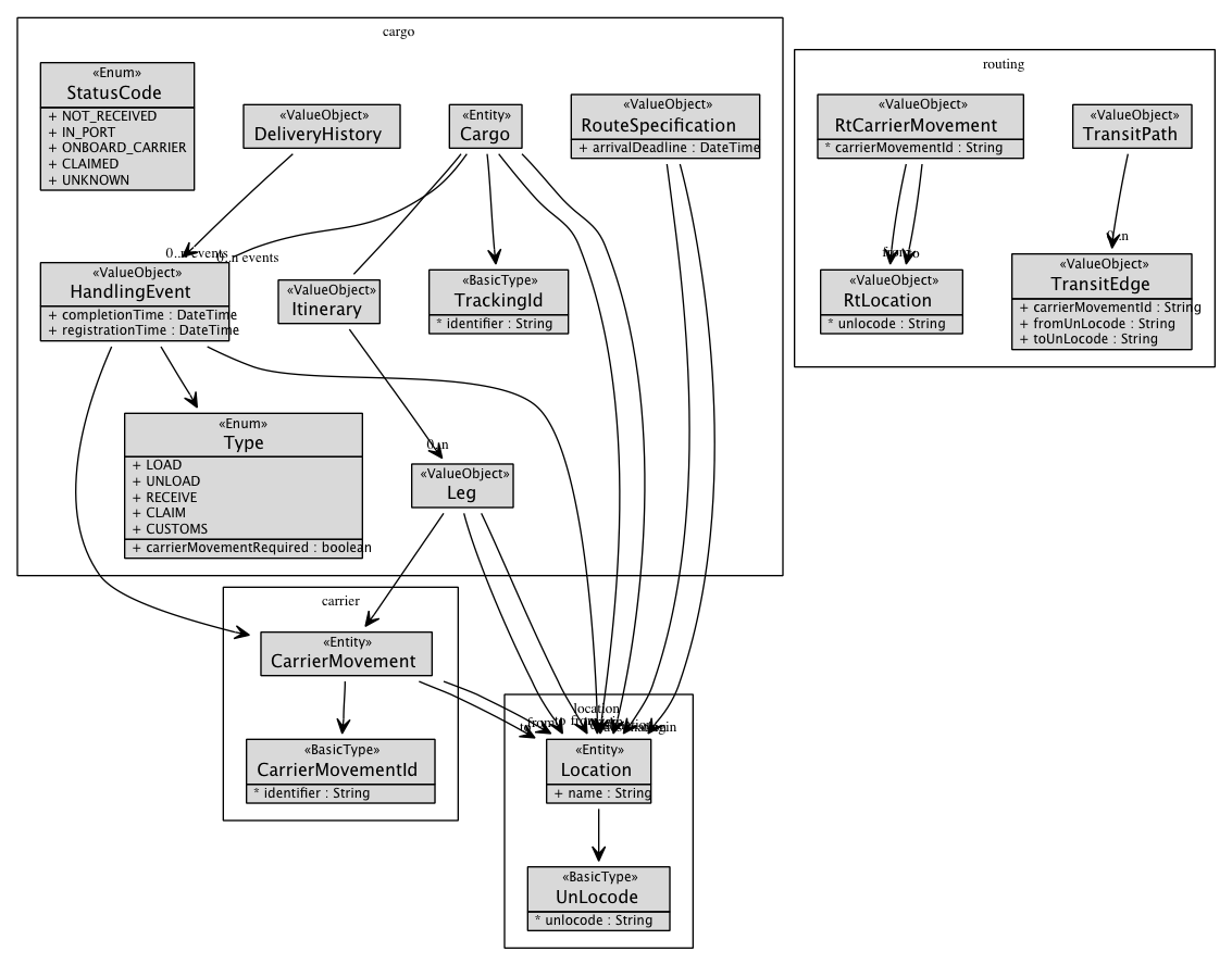 Ddd sample graphviz visualization ccuart Images